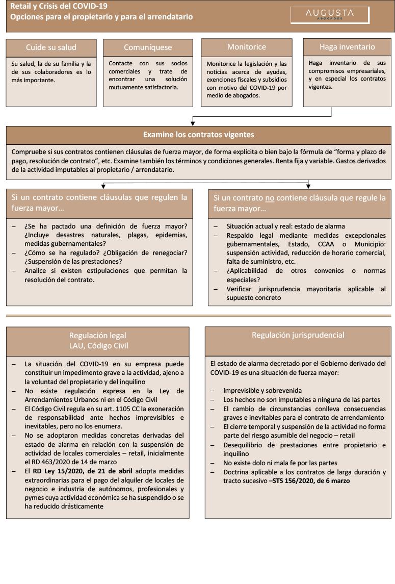 Cómo gestionar los Contratos de Arrendamiento de Uso Distinto al de Vivienda durante la Crisis COVID-19 doc1-3
