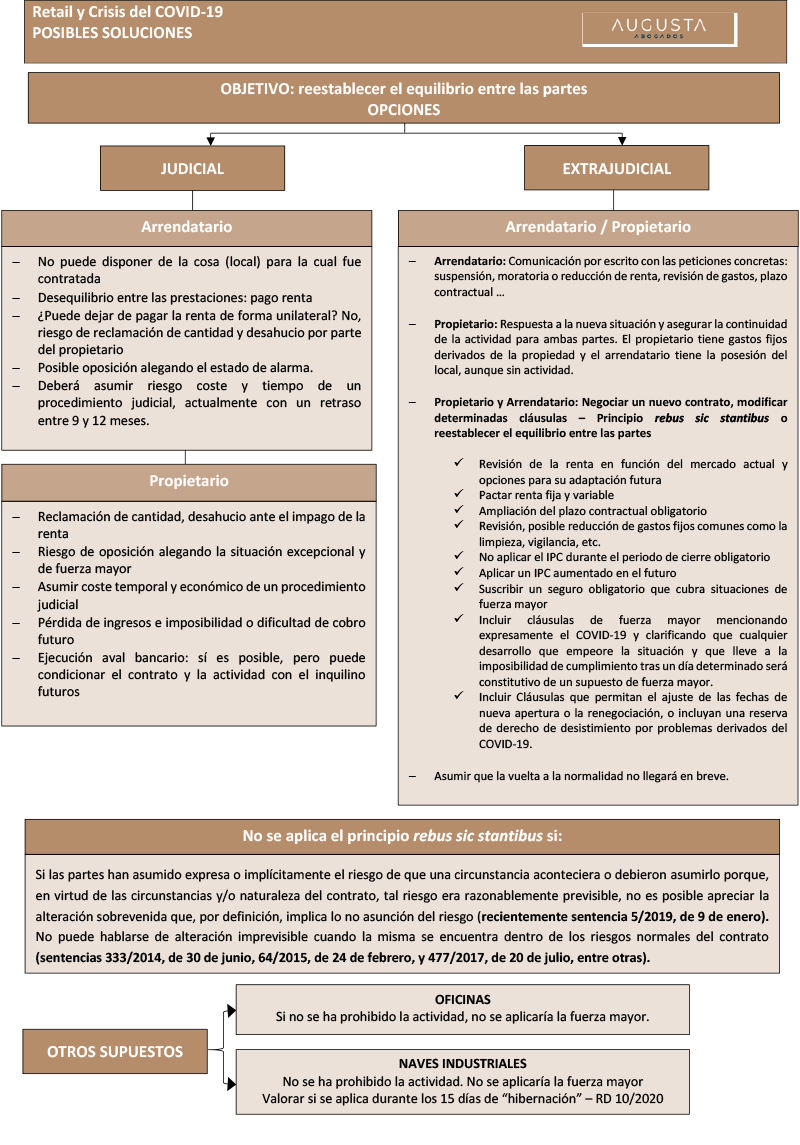 Cómo gestionar los Contratos de Arrendamiento de Uso Distinto al de Vivienda durante la Crisis COVID-19 doc2-3