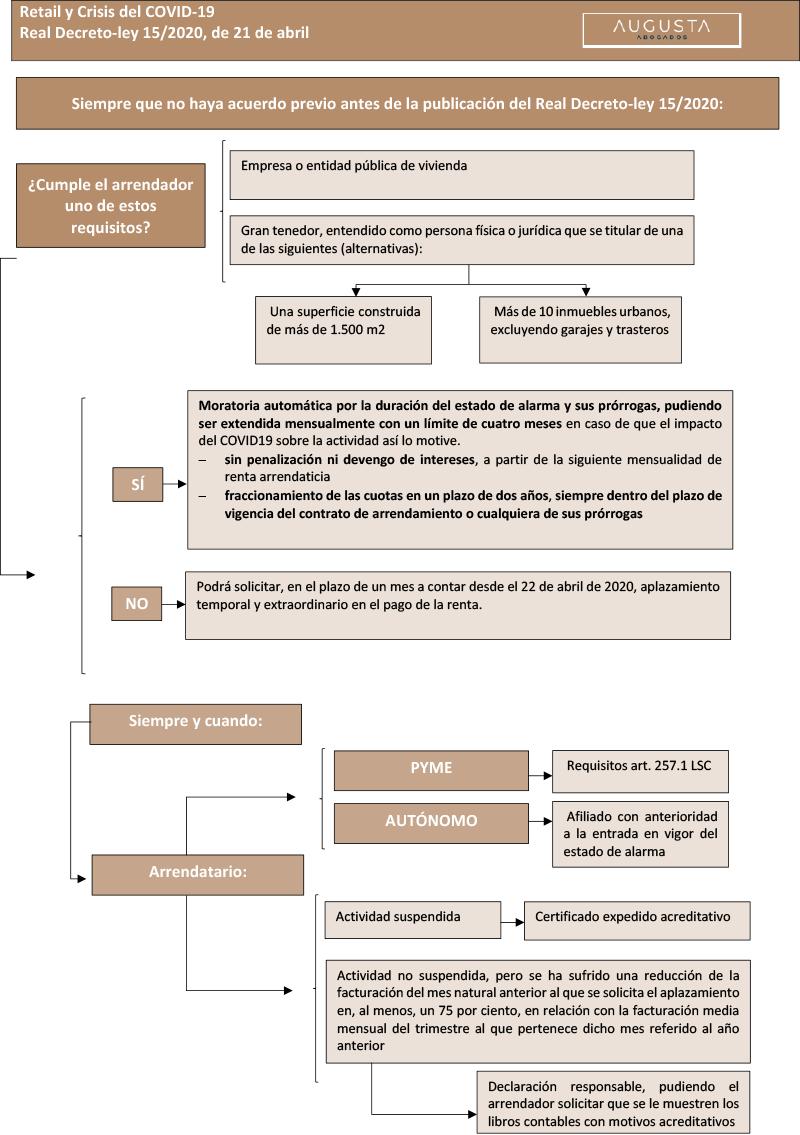 Cómo gestionar los Contratos de Arrendamiento de Uso Distinto al de Vivienda durante la Crisis COVID-19 doc3-3